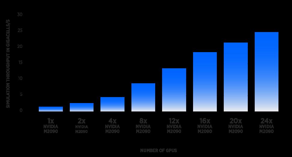 XFDTD Chart