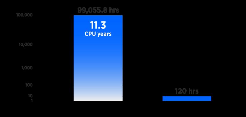 FastROCS Chart
