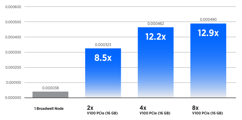 VASP Chart