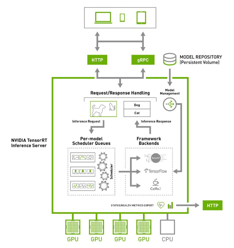 Deep Learning Software - TensorRT