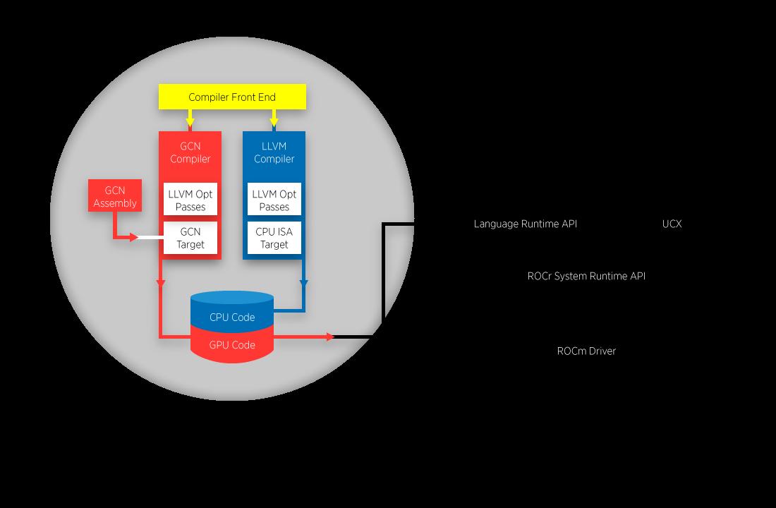 AMD Deep Learning Solutions   Radeon Instinct   Exxact