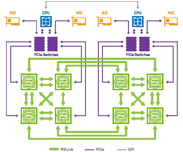 NVIDIA NVLink Solutions | Tesla, Quadro | Exxact