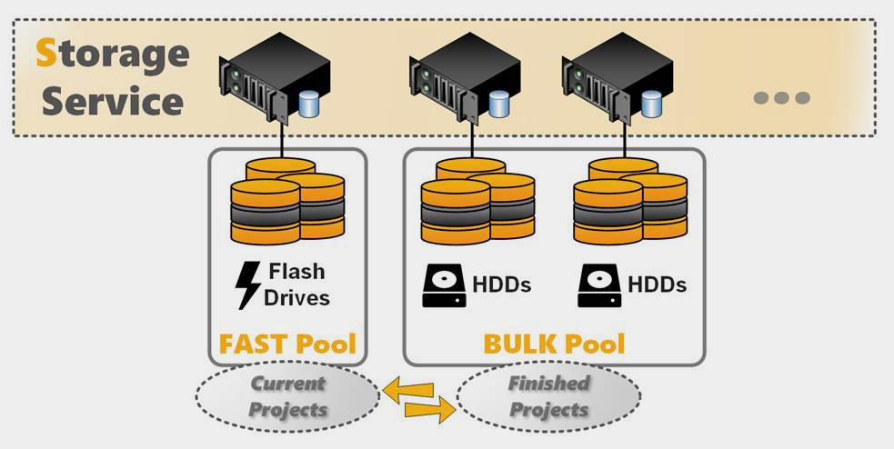 BeeGFS Storage Service